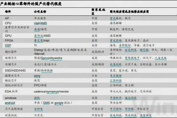 华为分析师大会6大热门整理触及5G云核算AI