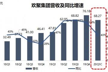 成绩前瞻相聚年代Q1营收预期升四成海外扩张或带来运营亏本