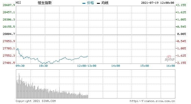 恒指中午收跌1.59%科技股及教育股重挫