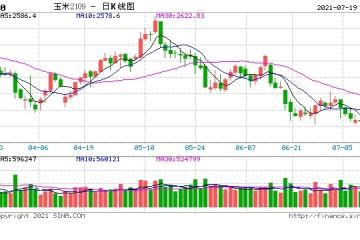 玉米短期现货价格引导期价或弱势运行