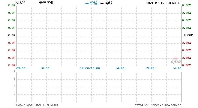 美亨实业回购1.8万股涉资1.49万元