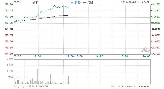 瑞银长和维持买入评级目标价降3.2%至73.7港元