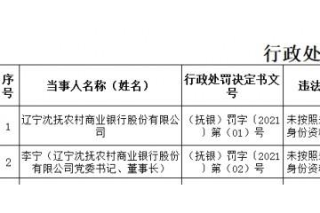 辽宁沈抚农商行因未按规定保存客户身份资料和交易记录被罚20万元