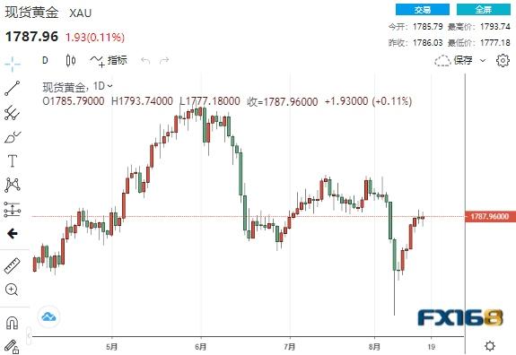 美联储暗示或于今年开始行动黄金短线却一度拉升逾10美元冲破1790